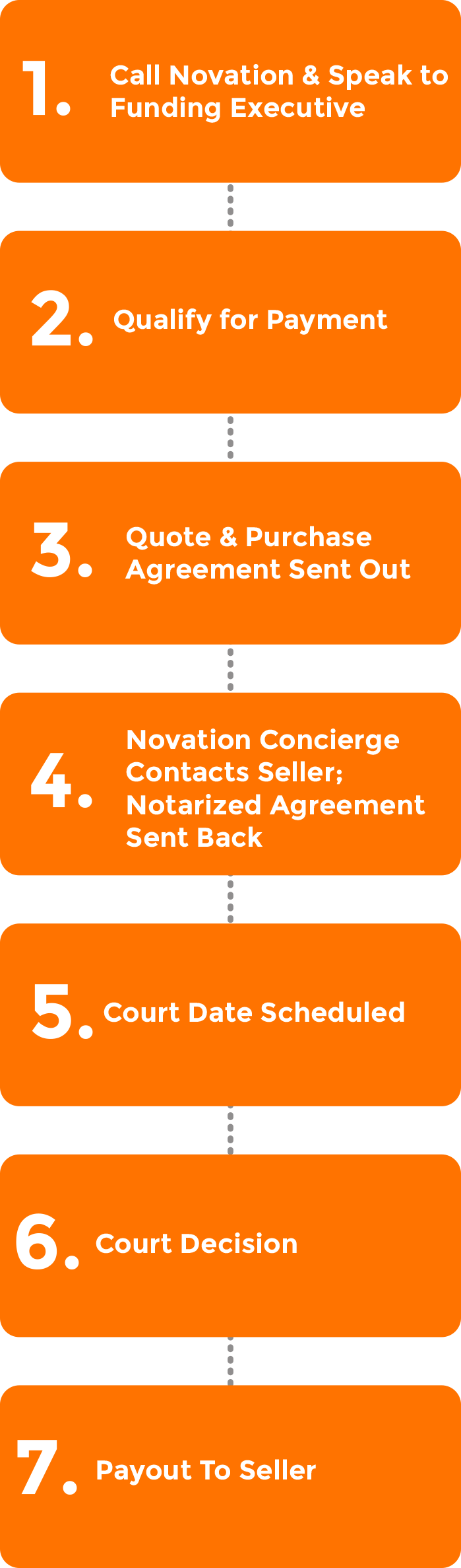The Settlement Process